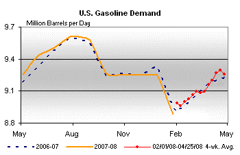 Middletown Gas Demand